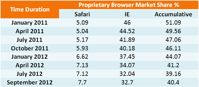 Proprietary browser market share
