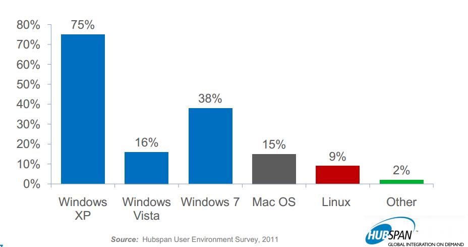 Operating system enterprises