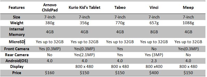 kids tablet spec comparison