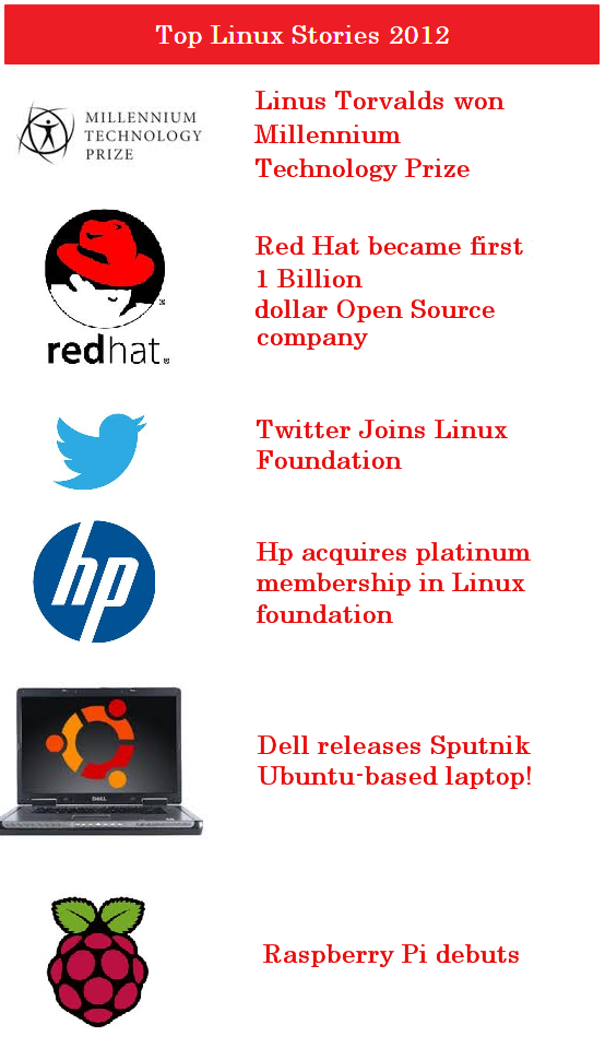 top Linux Stories 2012