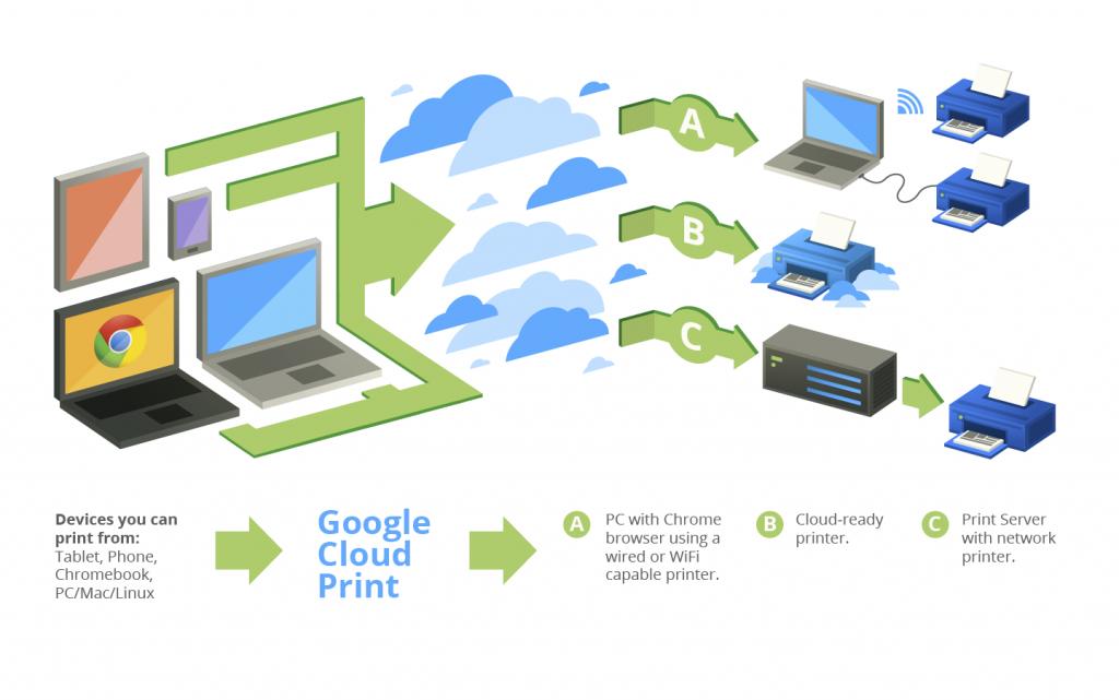 google cloudprint2