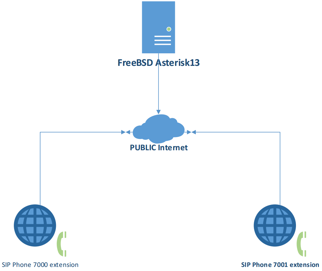 Net-VoIP-Asterisk-Topology